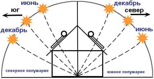 рекомендации по установке солнечного коллектора