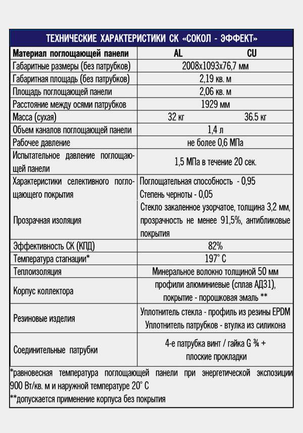 Характеристики солнечного коллектора Сокол-Эффект
